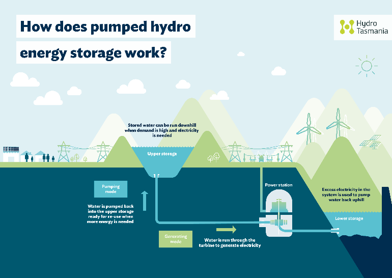 pumped hydro energy storage