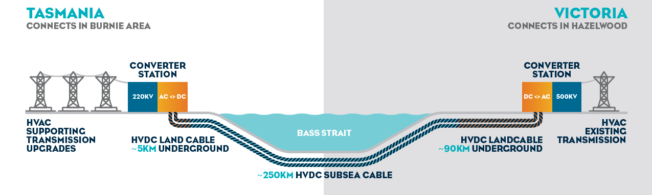 HVDC Underground cable